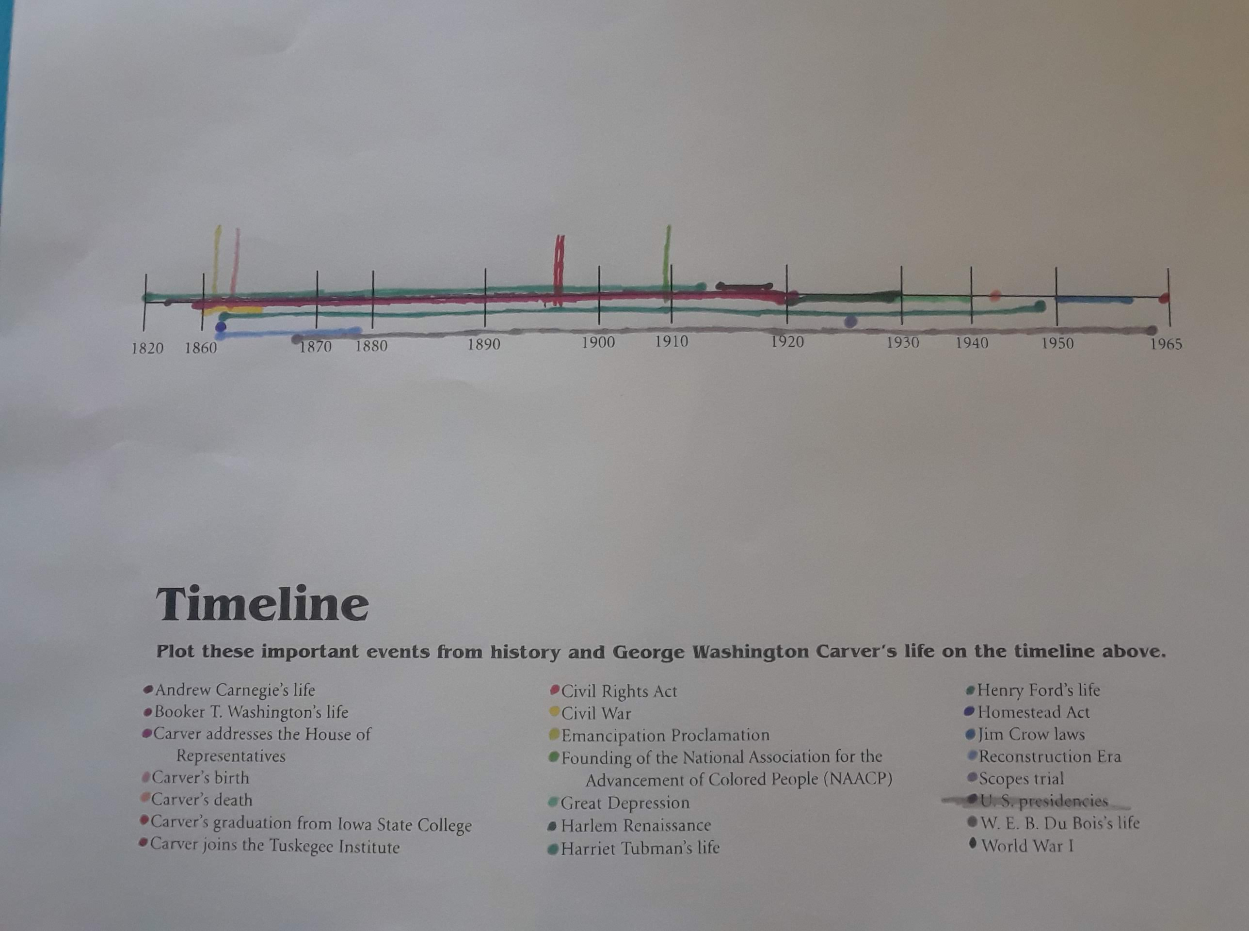 GWC timeline